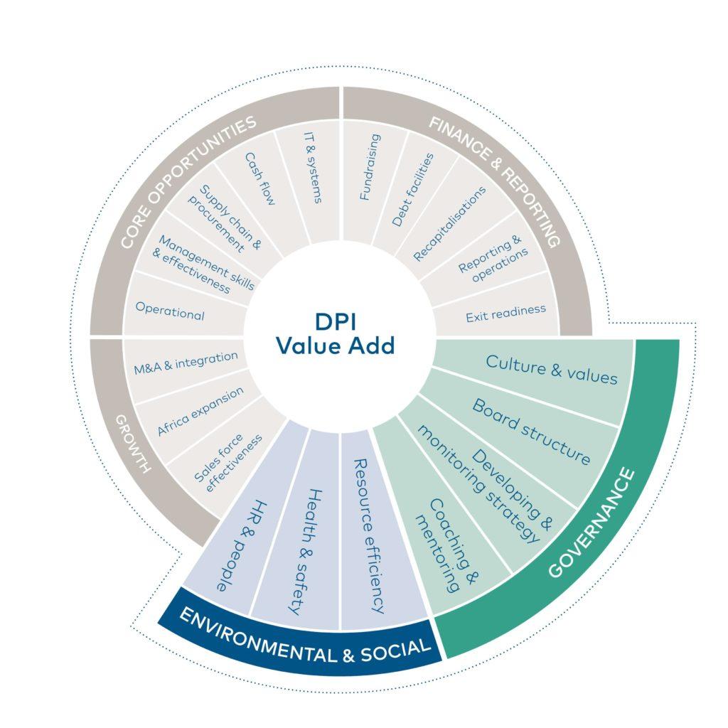 ESG & Impact | DPI